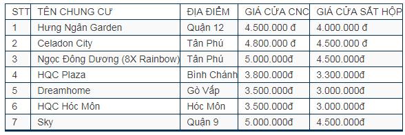 Bảng giá làm cửa sắt chung cư tại các dự án chung cư trên TpHCM